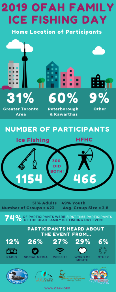 OFAH Family Ice Fishing Day stats